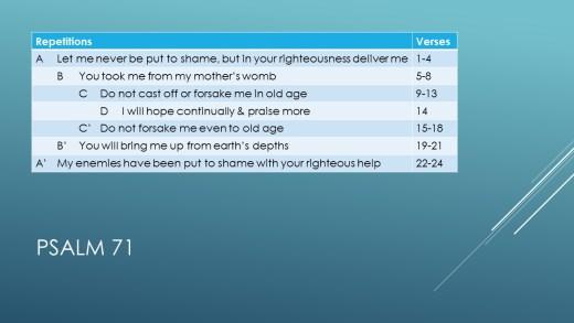 Understanding Psalms 71