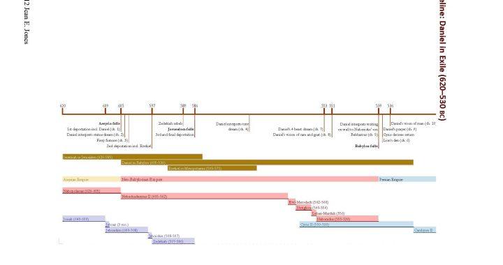 Old Testament timeline of Daniel