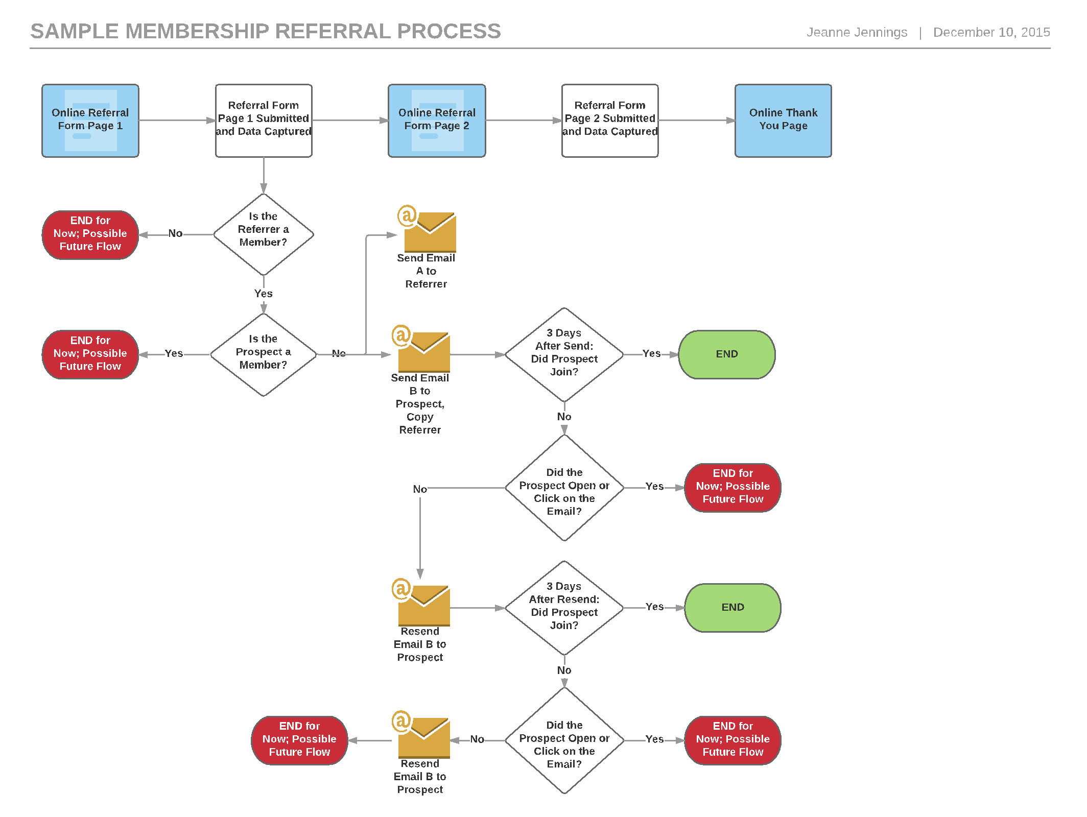 Setting the stage for a successful email marketing automation understand what is to be built below youll see a sample flow chart from a member referral campaign that i recently created for an association client geenschuldenfo Images