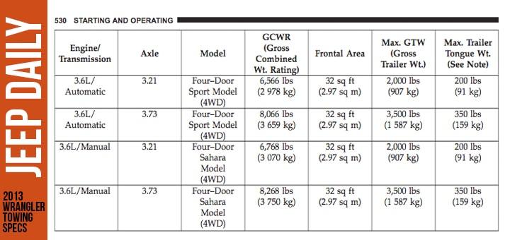 2013-4-door-sahara-towing-capacity