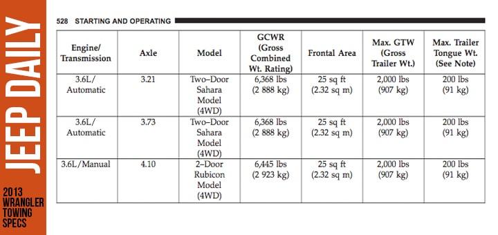 2013-Jeep-Wrangler-Rubicon-Towing-Capacity