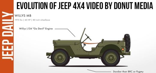 evolution-of-jeep-video