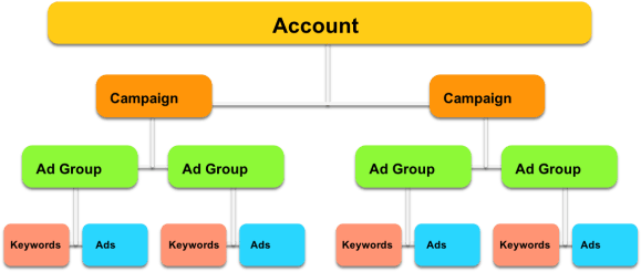 Image result for adwords account structure