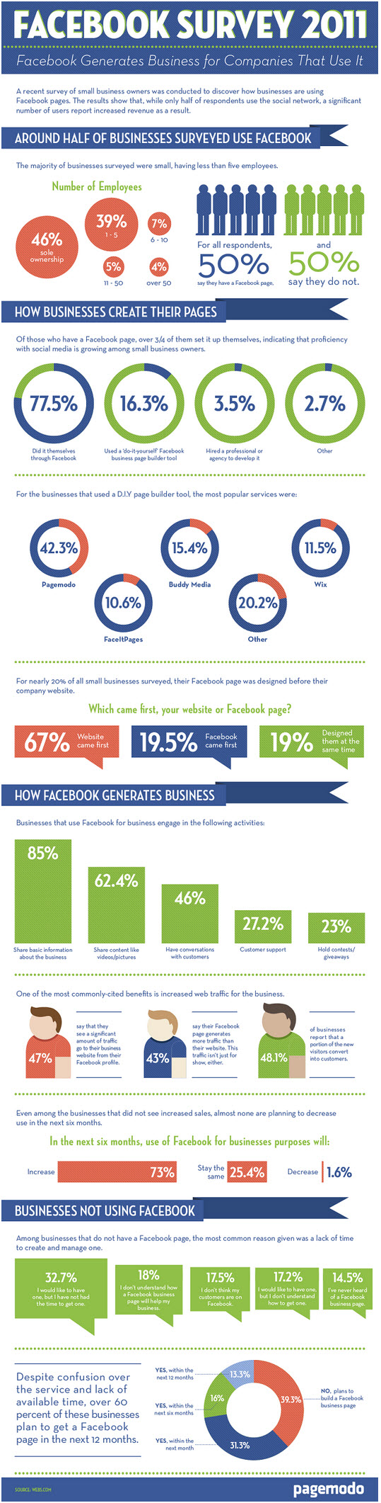 How Facebook Generates Business for Companies that Use It