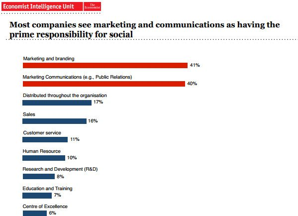 Marketing and Communications responsible for social media