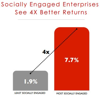 socially engaged enterprise 400 percent better returns