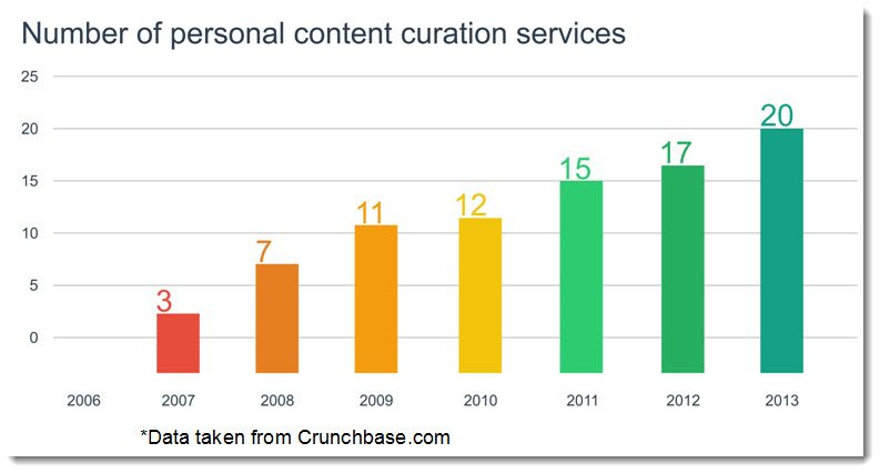 Content Curation tools