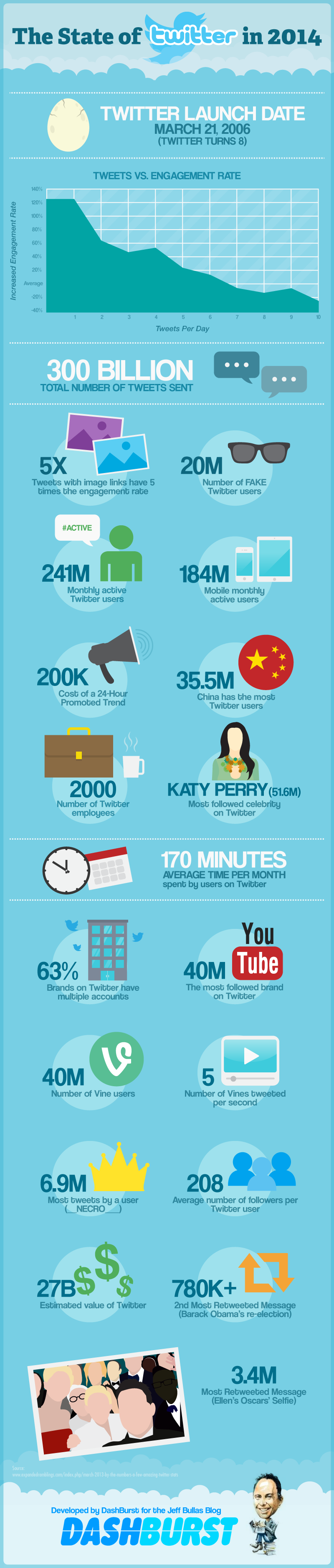 Twitter Facts and Figures 2014