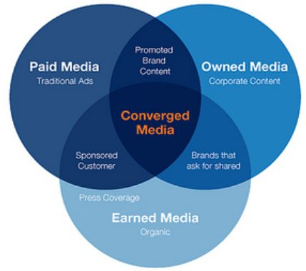 Paid owned and earned Altimeter