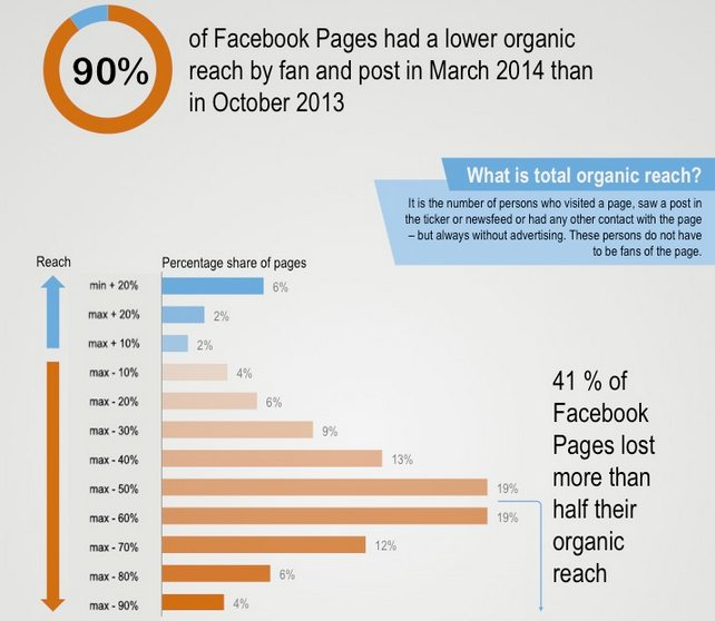 Decline of Facebook organic reach