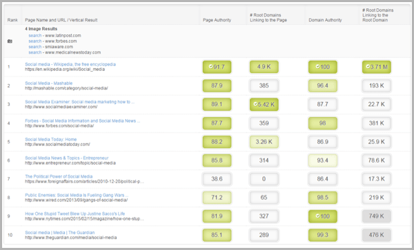 Moz keyword difficulty tool for content marketing strategy