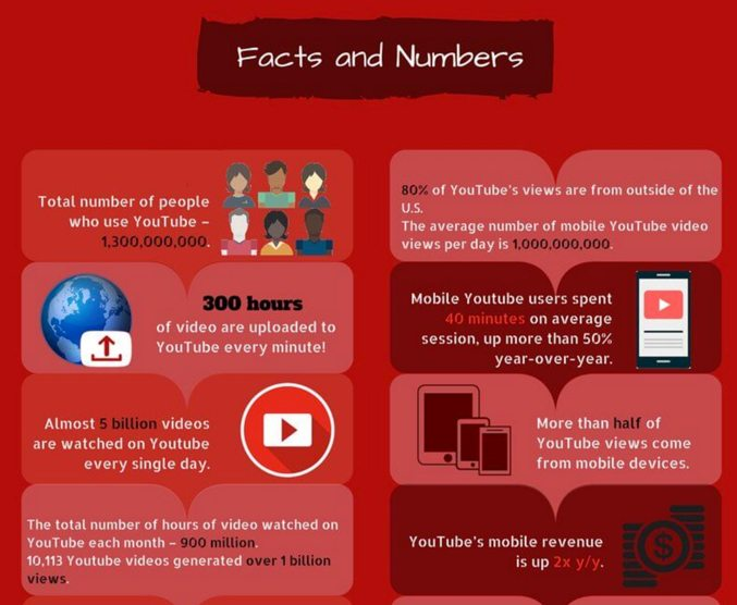 YouTube facts