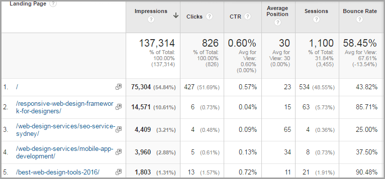 google-analytics-for-free-blogging-tools