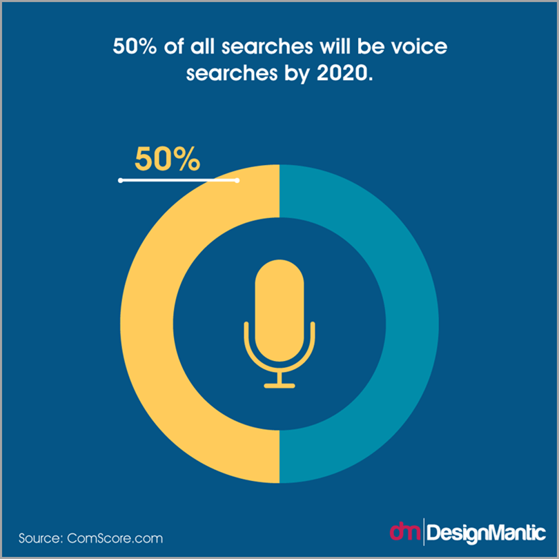 Tracking Small Business Trends -- Voice Searches