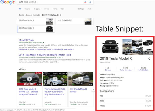 Table Snippet for Featured Snippet