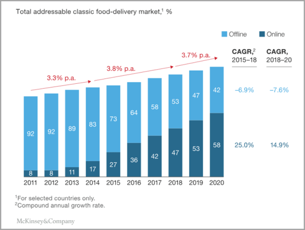Online Food Delivery Industry for Ecommerce Platforms