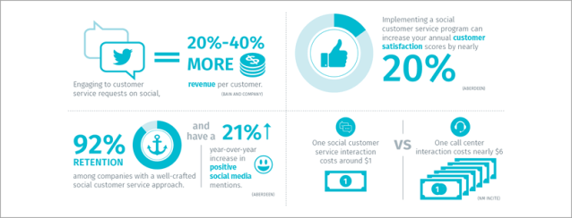 Provide excellent customer service for strategic online marketing plan