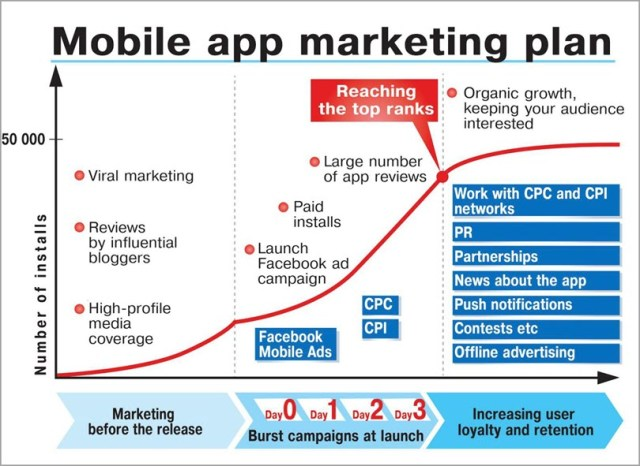 The ideal Marketing Plan for online marketing plan