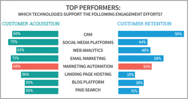 top preformers use marketingautomation gleanster for email marketing and AI