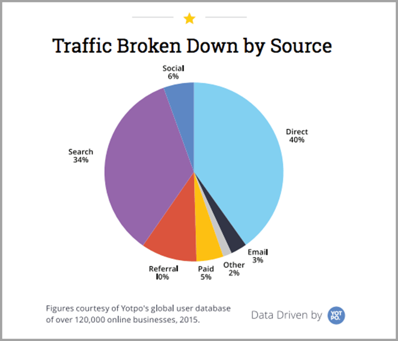 Traffic Broken Down by source for Google patents