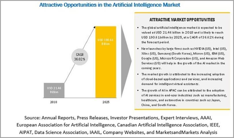 Oportunidades atractivas de gestión de marca en el mercado de inteligencia artificial