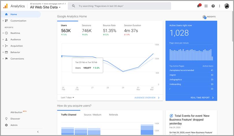 Google analytics website data seo tools