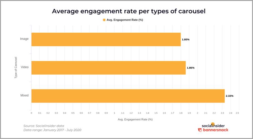 Taux de participation moyen par type de contenu carrousel-instagram