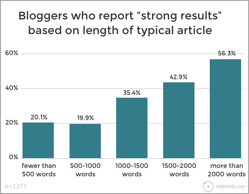 Book-Writing-Bloggers-Who-Report-Strong-Results-Based-on-Length-of-Typical-Article