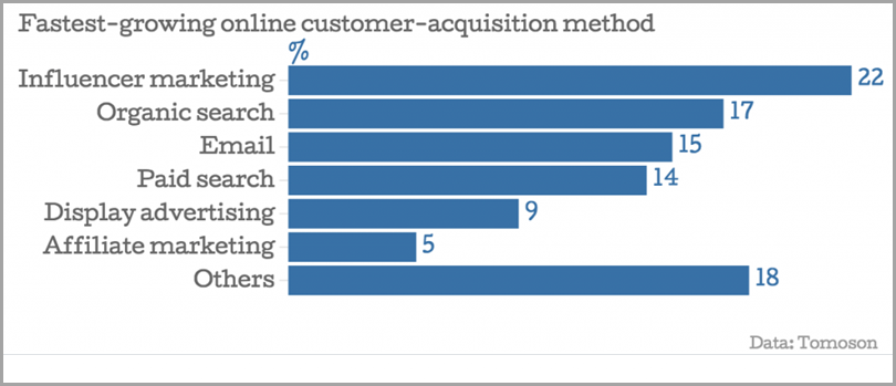 Fastest-Growing-Online-Customer-Acquisition-Method-Content-Marketing