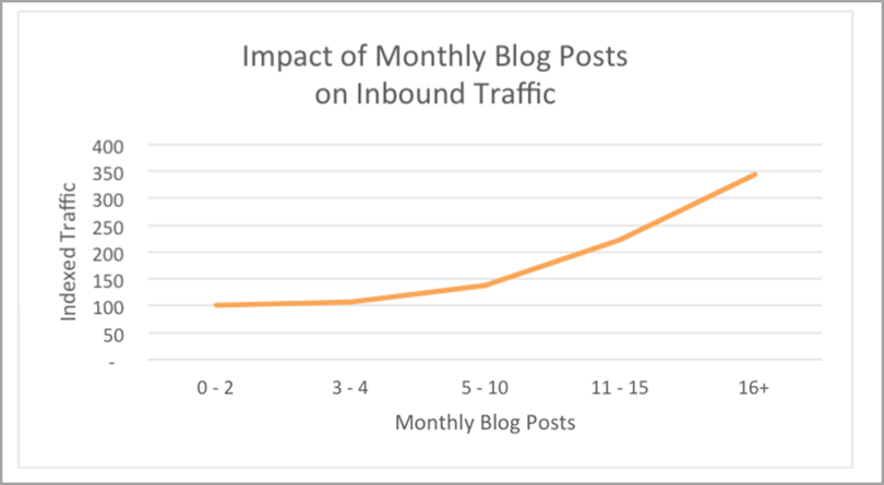 Impact-of-Monthly-Blog-Posts-on-Inbound-Traffic-Content-Marketing