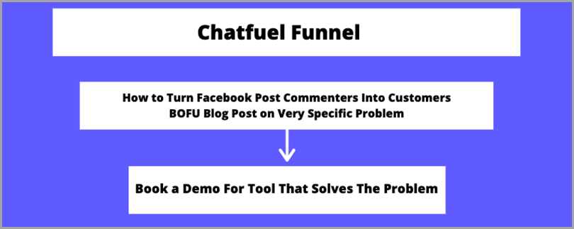 high-converting-content-chatfuel-funnel