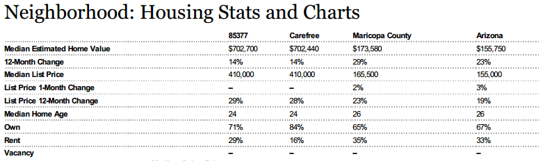 average home value carefree,average home price carefree,carefree home price average