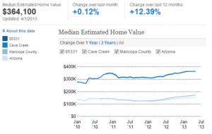 cave creek average home value,home values cave creek,values of homes in cave creek