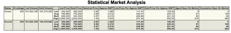 average price per square foot homes carefree arizona,median price per square foot sold homes carefree arizona,