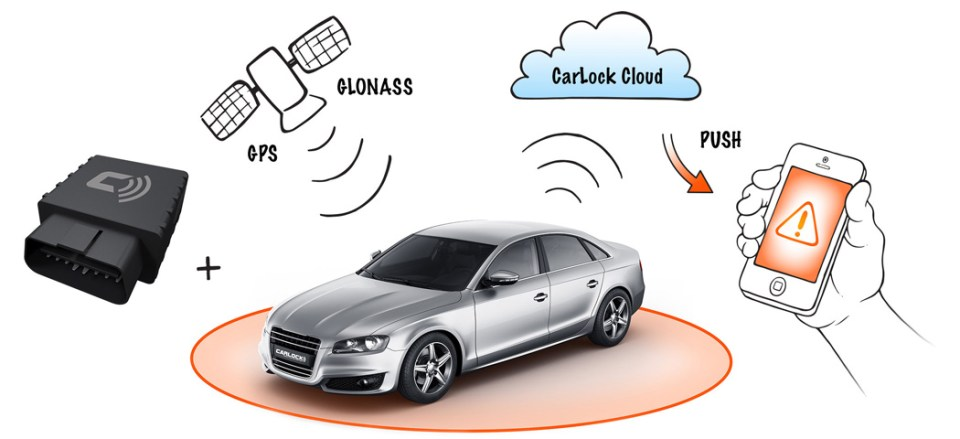 Carlock Car Tracking Device Review Jeffrey Donenfeld