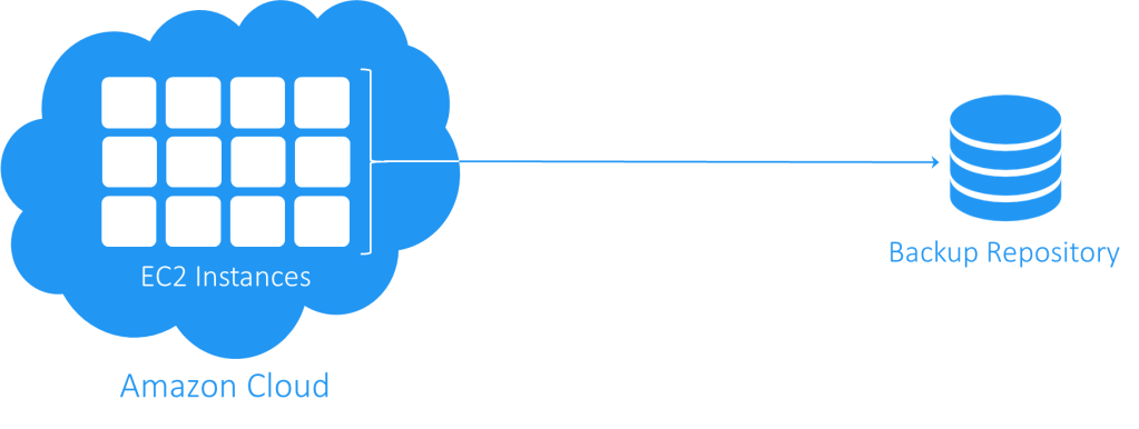Sponsored content: How to backup AWS EC2 Instances using Nakivo Backup & Restore