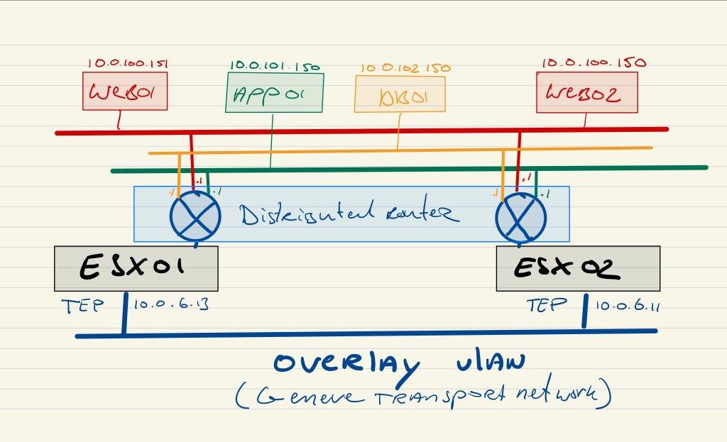 Video tutorial: NSX-T  Logical Networking Basics
