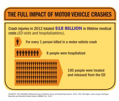 impact of motor vehicle crashes