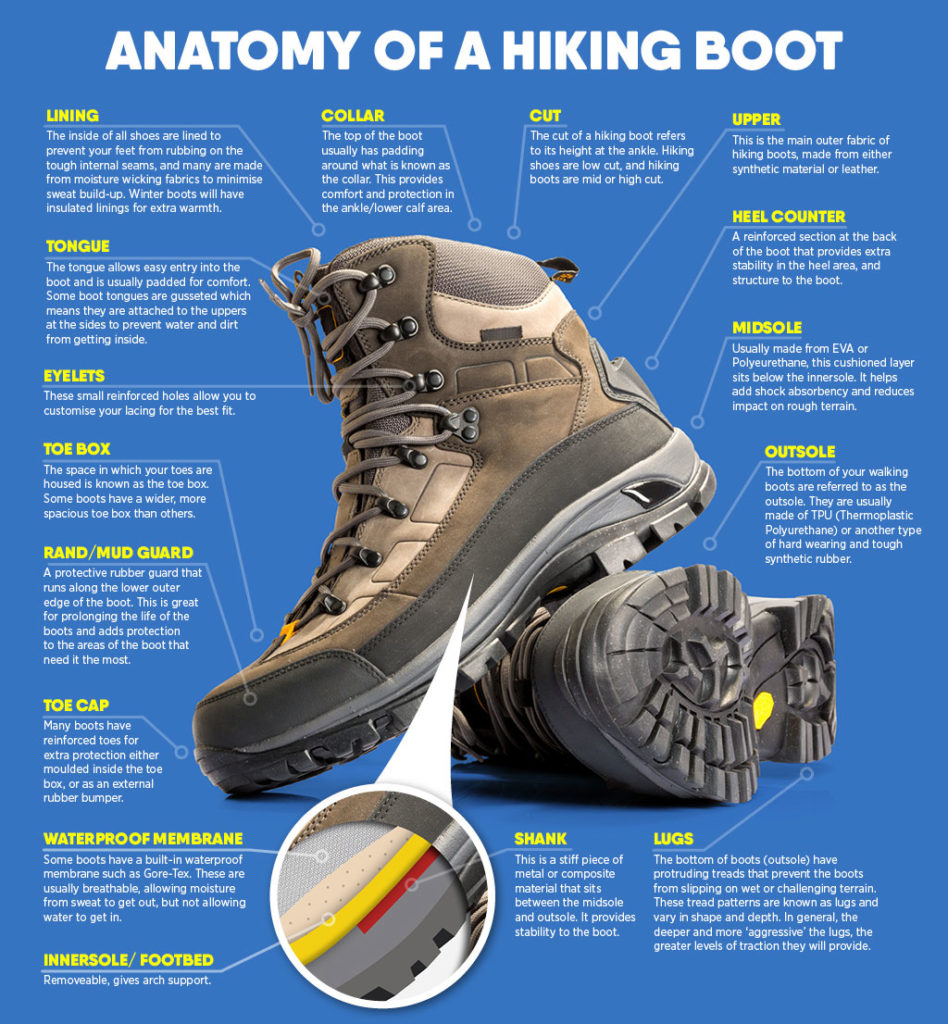 How to Buy Hiking Boots - Jeff Ryan