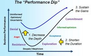 performance-dip