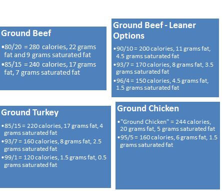 Ground Meat Comparison