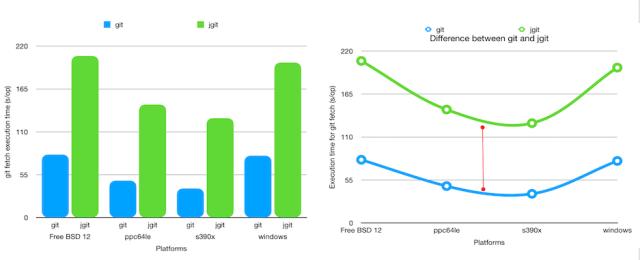 Performance on multiple platforms
