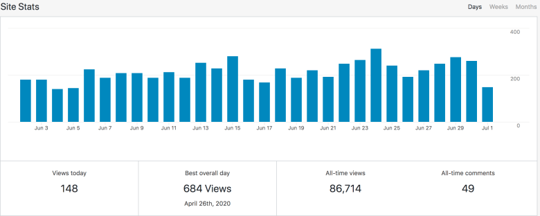 june 2020 blog traffic report