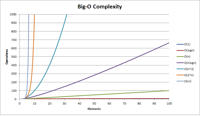 Big O Notation Complexity