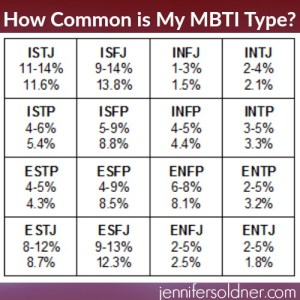 How common is my MBTI type