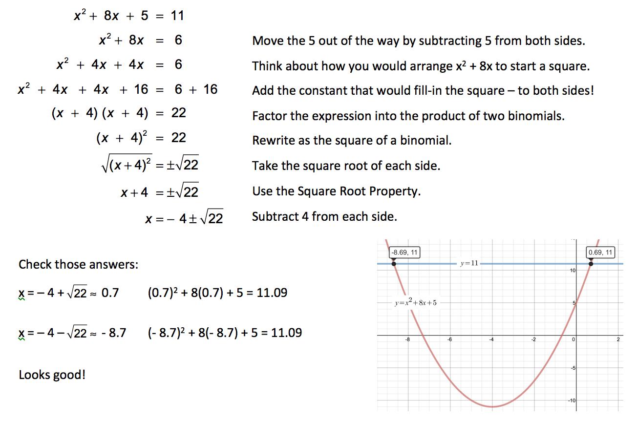 Visualizing The Quadratic Formula