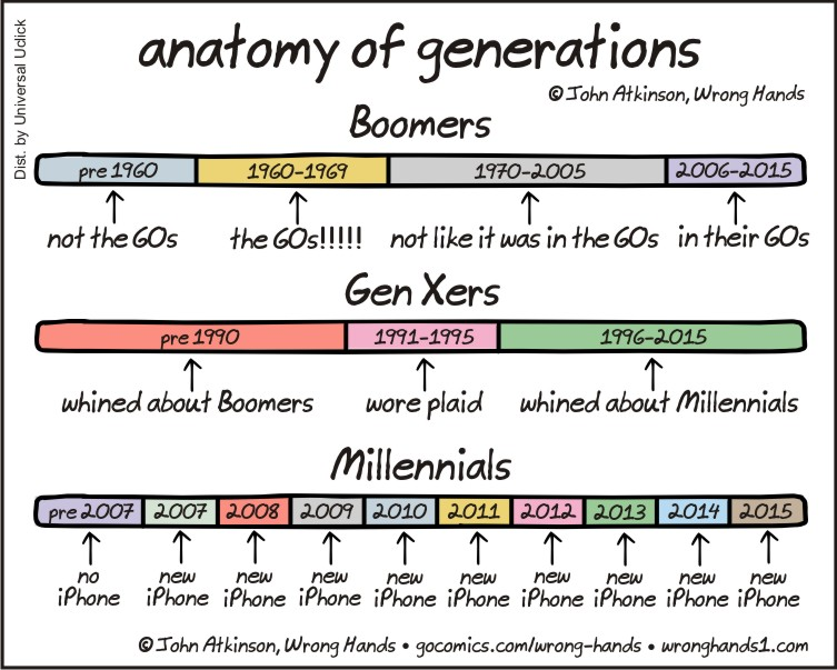 Anatomy of Generations