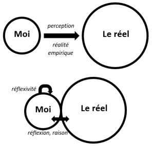 réalité définition philosophique du réel