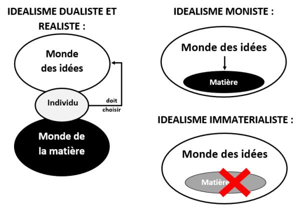 idéalisme philosophie différents types schéma