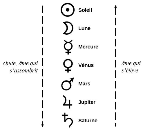 symbolisme métaux et planètes chute âme alchimie